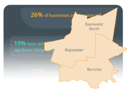 Our analysis of more than 2,600 businesses in Bayswater and Boronia has made it clear that many businesses are neglecting their websites.